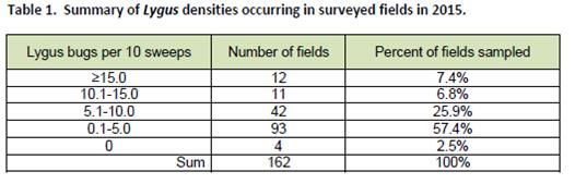 2015 canola survey table 1