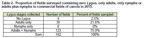 2015 canola survey table 2