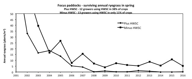 Effect of HWSC in Australia