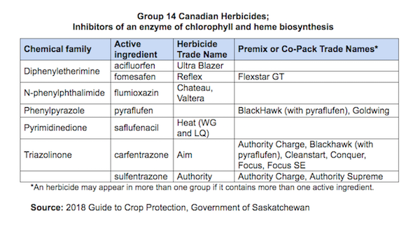 Group14CanadianHerbicides