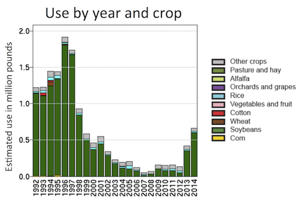 Use of PPO inhibitors by year and crop