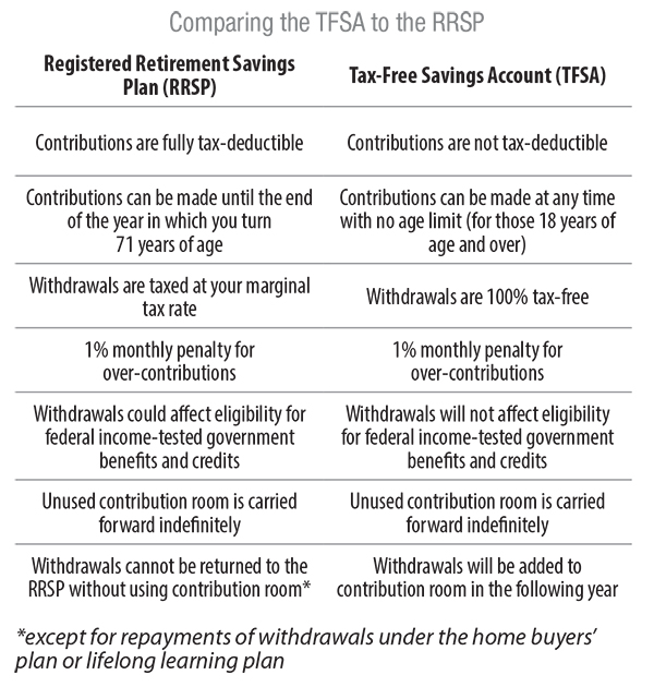 TFSA or RRSP