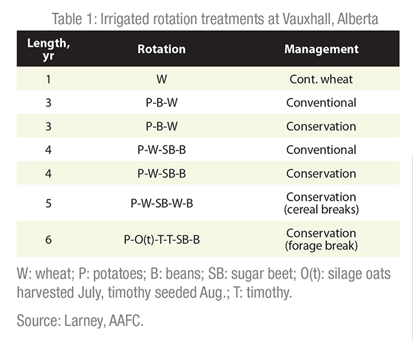 Table 1- Irrigated rotation