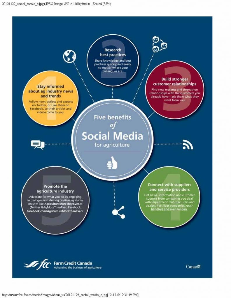 Five reasons producers and agri-businesses should use social media