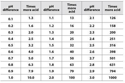 ph_chart
