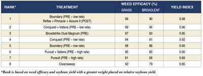 weeds chart